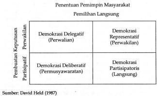 Tipe Demokrasi Held